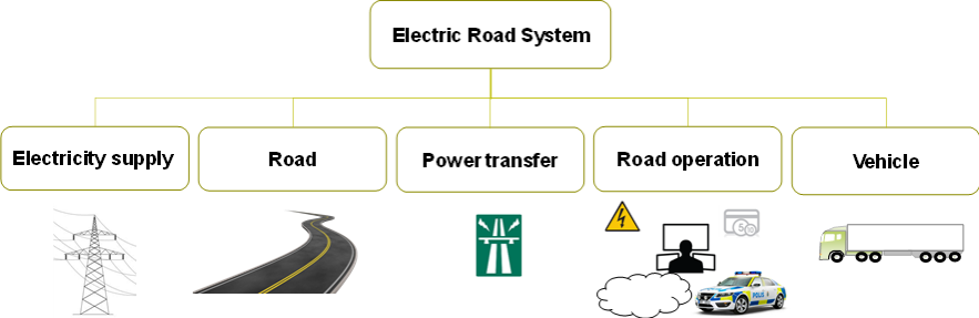 Overall system layout of ERS with five subsystems.