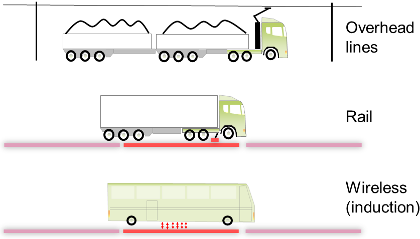 The three main concepts for road electrification and power transfer to moving vehicles.